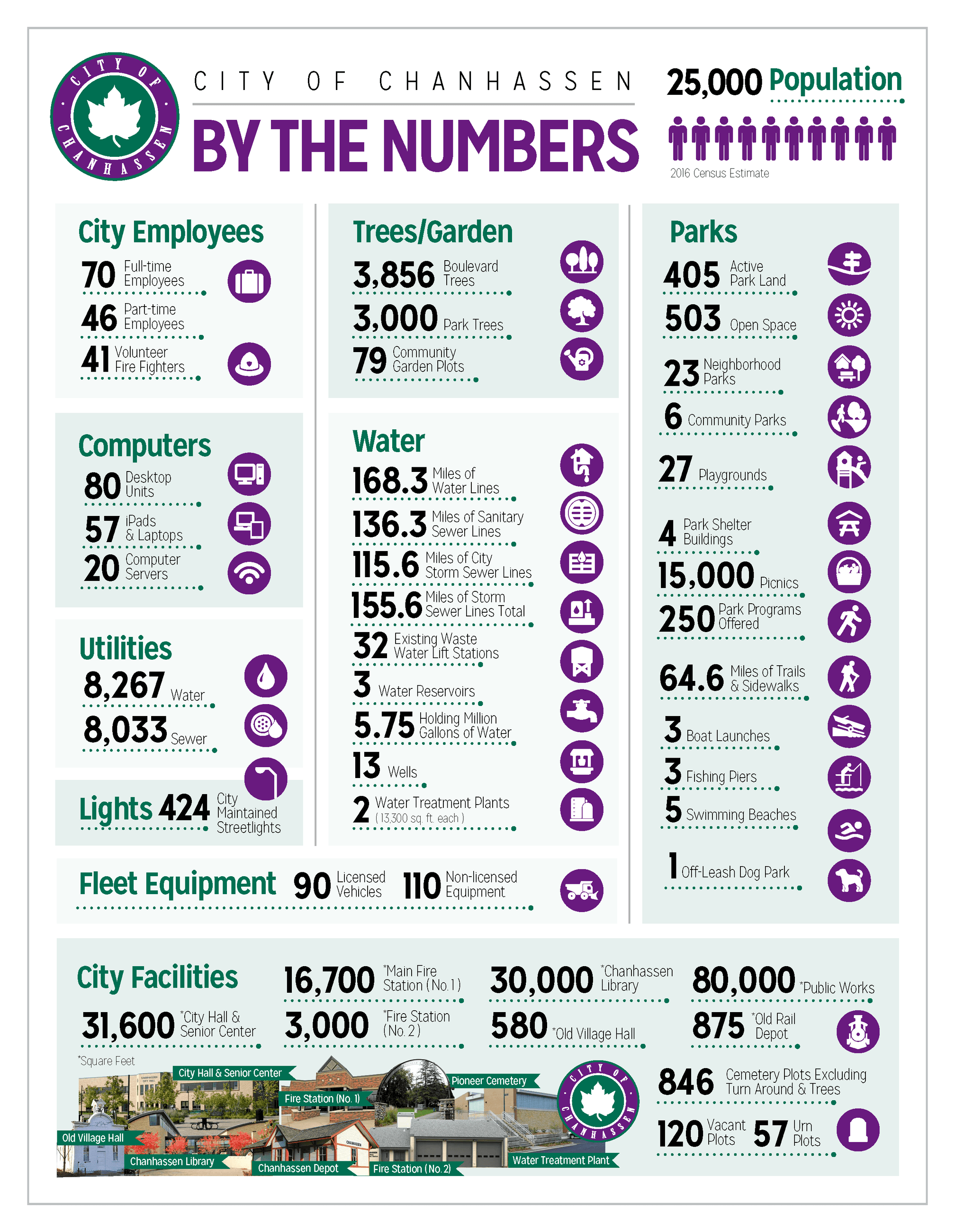 By the numbers 2018